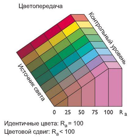 Options d'index de rendu des couleurs