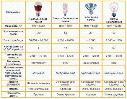 Tableau de comparaison des différents types de lampes
