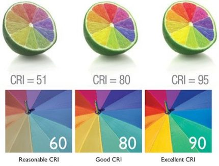 Degree of color rendering