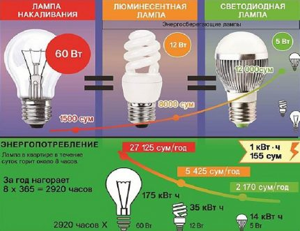 Energy saving ability of lamps