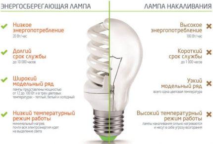 The advantages of fluorescent lamps