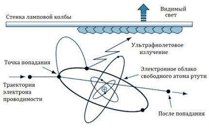 The principle of emission of metal halide lamps