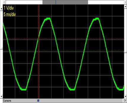 Regular sine wave