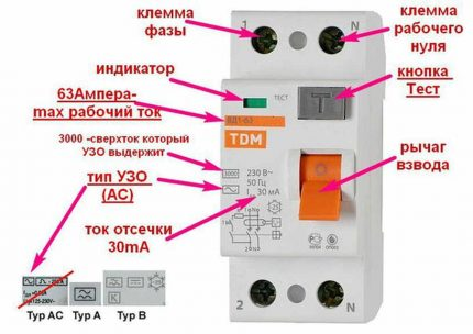 Types of RCD by leakage current