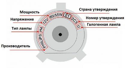 Exemple de marquage sur la base