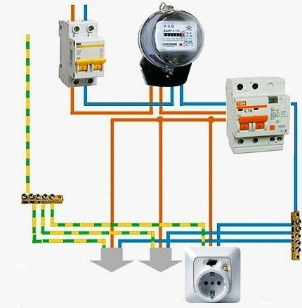 Two-level system for connecting a socket with an RCD