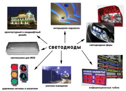 Scope of LED lamps