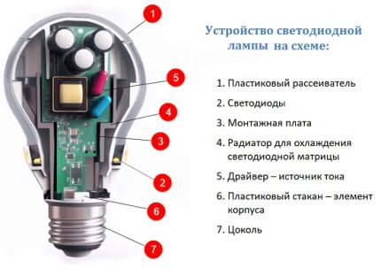 Possible variant of the LED lamp