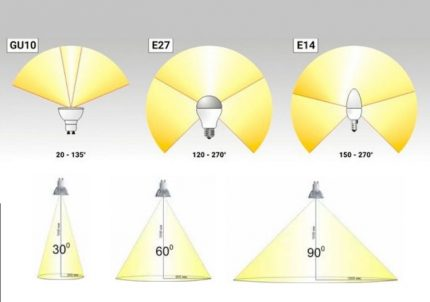 Light scattering angle