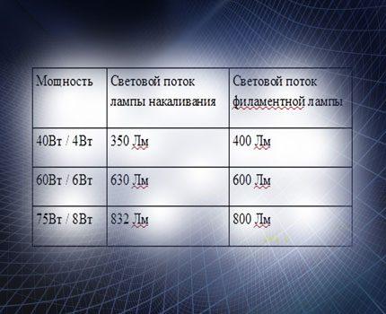 Lempos galios palyginimo lentelė