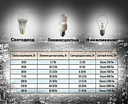 Lempos palyginimo lentelė