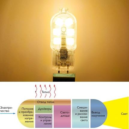 LED operation principle