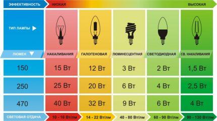 Power equivalent