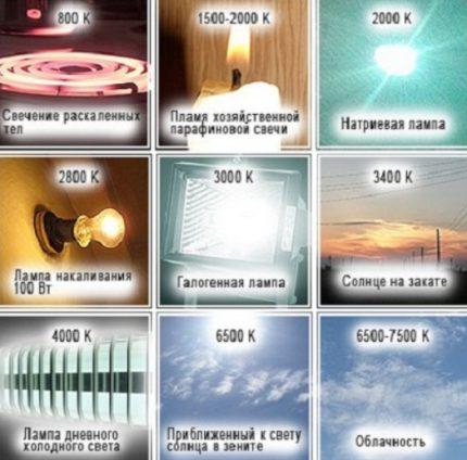 Glow temperature