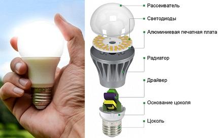 Dispositif de lampe LED