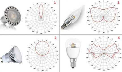 Angle de diffusion de la lumière