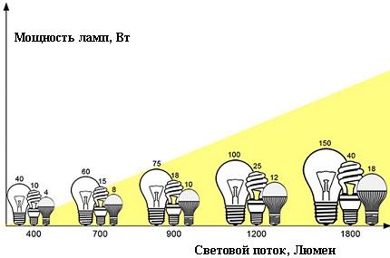 Puissance et flux lumineux