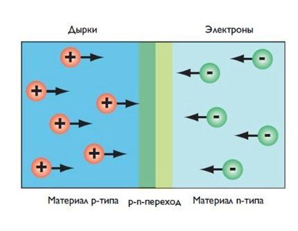 LED operation diagram