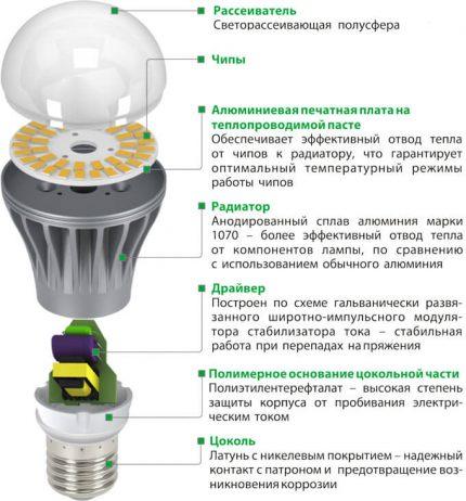 Conception de lampe LED