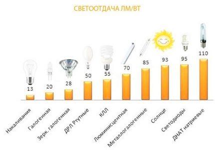 LED lamp efficiency