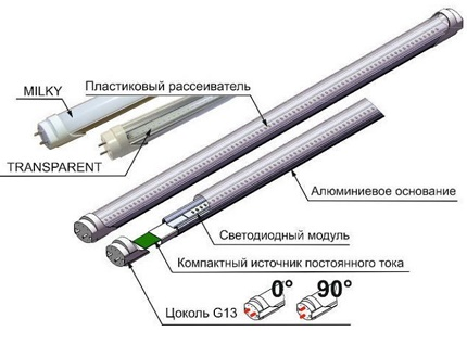 The device of the T8 LED tube