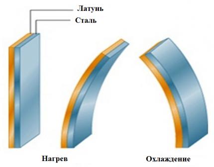 Bimetal plates