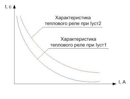 Time-current characteristics