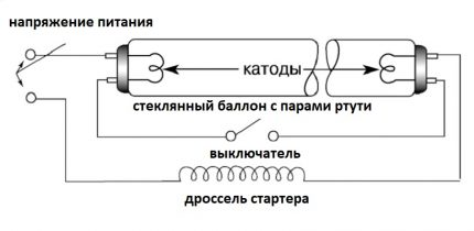 The scheme of the fluorescent lamp