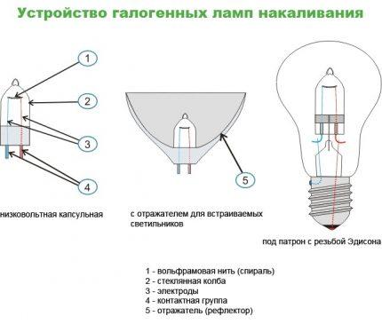 Halogen lamp device