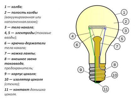 Circuit d'ampoule