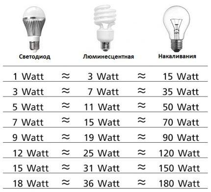 Tableau des performances de la lampe LED