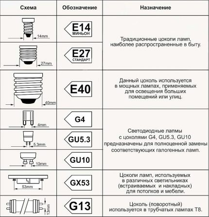 Table of types of popular socles