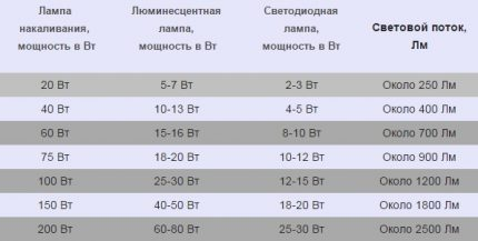 Lamp power calculation table