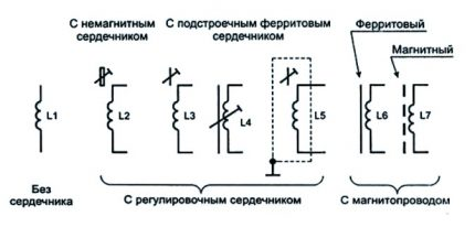 The image of the throttle on the diagrams