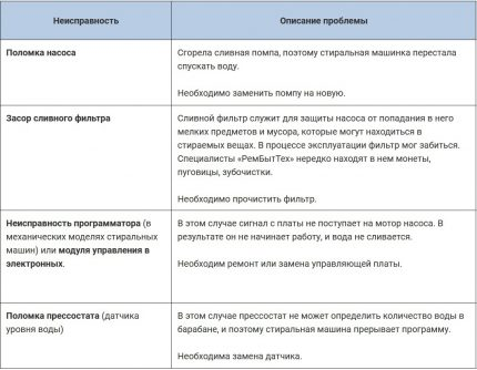 Table with characteristic types of breakdowns