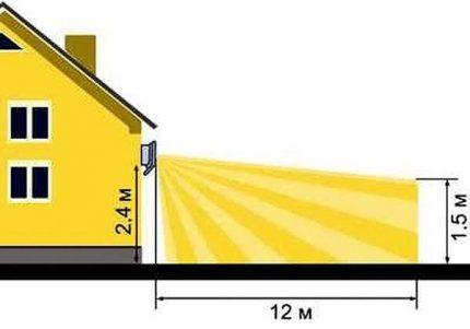Gaismekļa uzstādīšanas parametri
