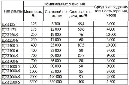 DRI lamp specifications