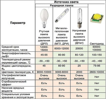 Characteristics of different lamps