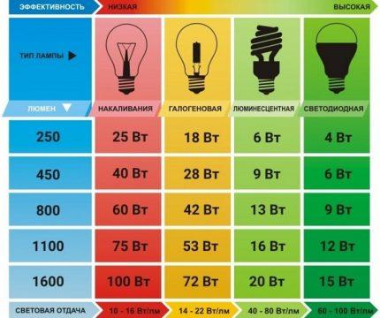 Tableau de détermination de la puissance de l'ampoule LED