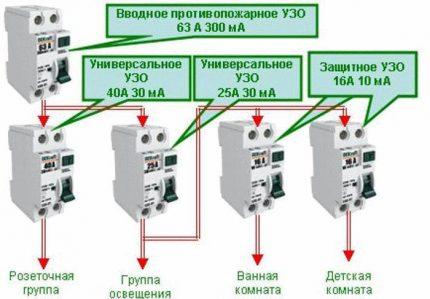 Schéma d'installation du RCD dans une maison privée