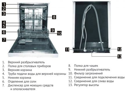 Components of the dishwasher