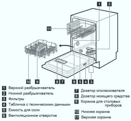 Diagram and internal structure of the dishwasher