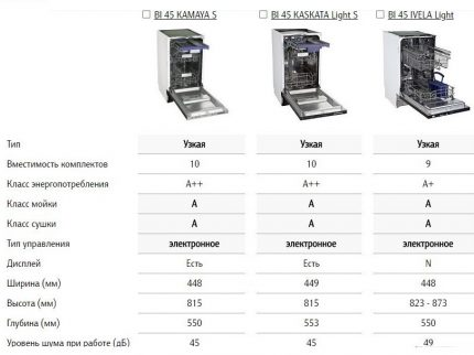 Brand Model Specifications