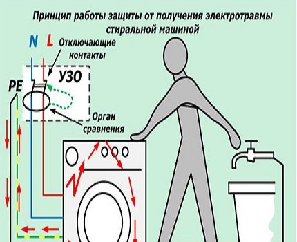 The principle of operation of the RCD