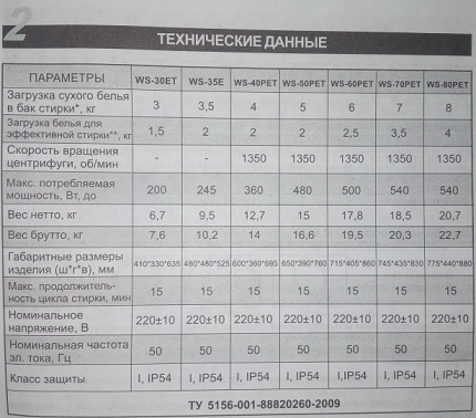 Technical data of the line of washing machines