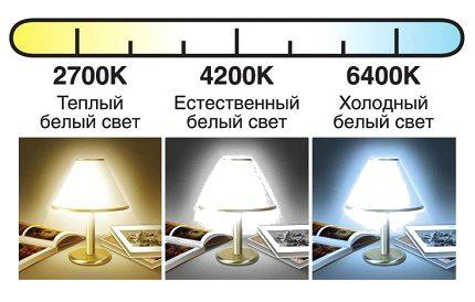 Spectre lumineux LED