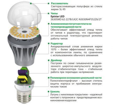 Circuit d'ampoule LED