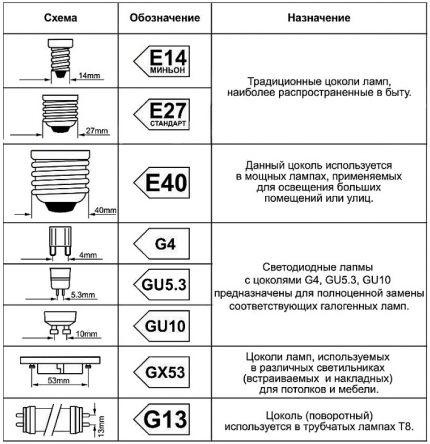 Types de culots de lampes LED