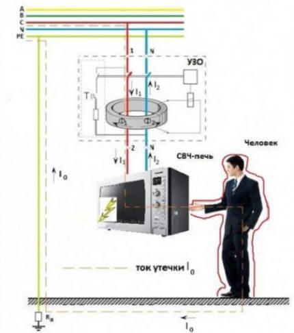 RCD dizains un darbības princips