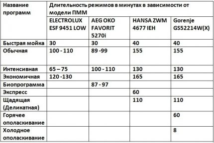 PMM cycle table